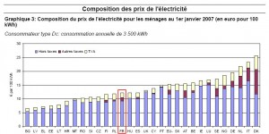 prix-electricite-UE-2007